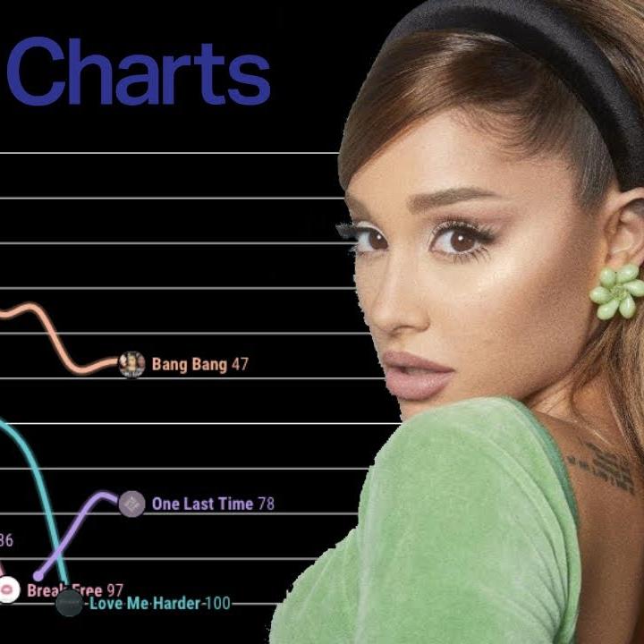 Chart 100 Countdown